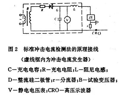 避雷器放电计数器检测仪进行避雷器放电动作计数器动作检测方法